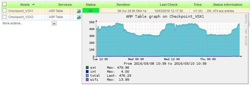 Checkpoint – Nagios plugin to monitor ARP table in VSX 1