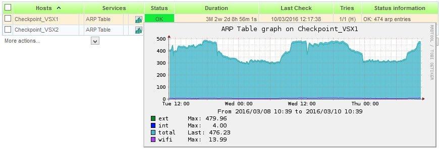 Checkpoint – Nagios plugin to monitor ARP table in VSX - SomoIT net