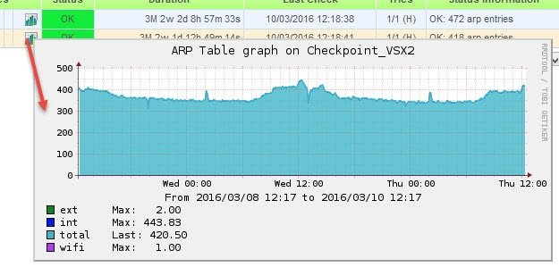 Checkpoint – Nagios plugin to monitor ARP table in VSX 3