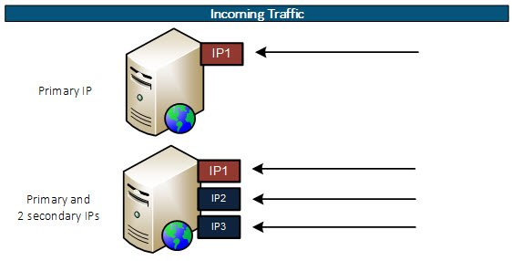 Add secondary IP addresses to interface