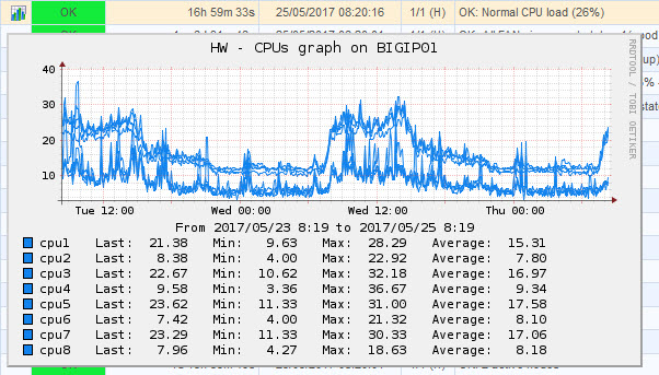 F5 BIG-IP – Useful SNMP oids to monitor - Nagios CPU
