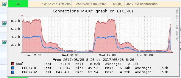 F5 BIG-IP - Useful SNMP oids to monitor - Pool connections